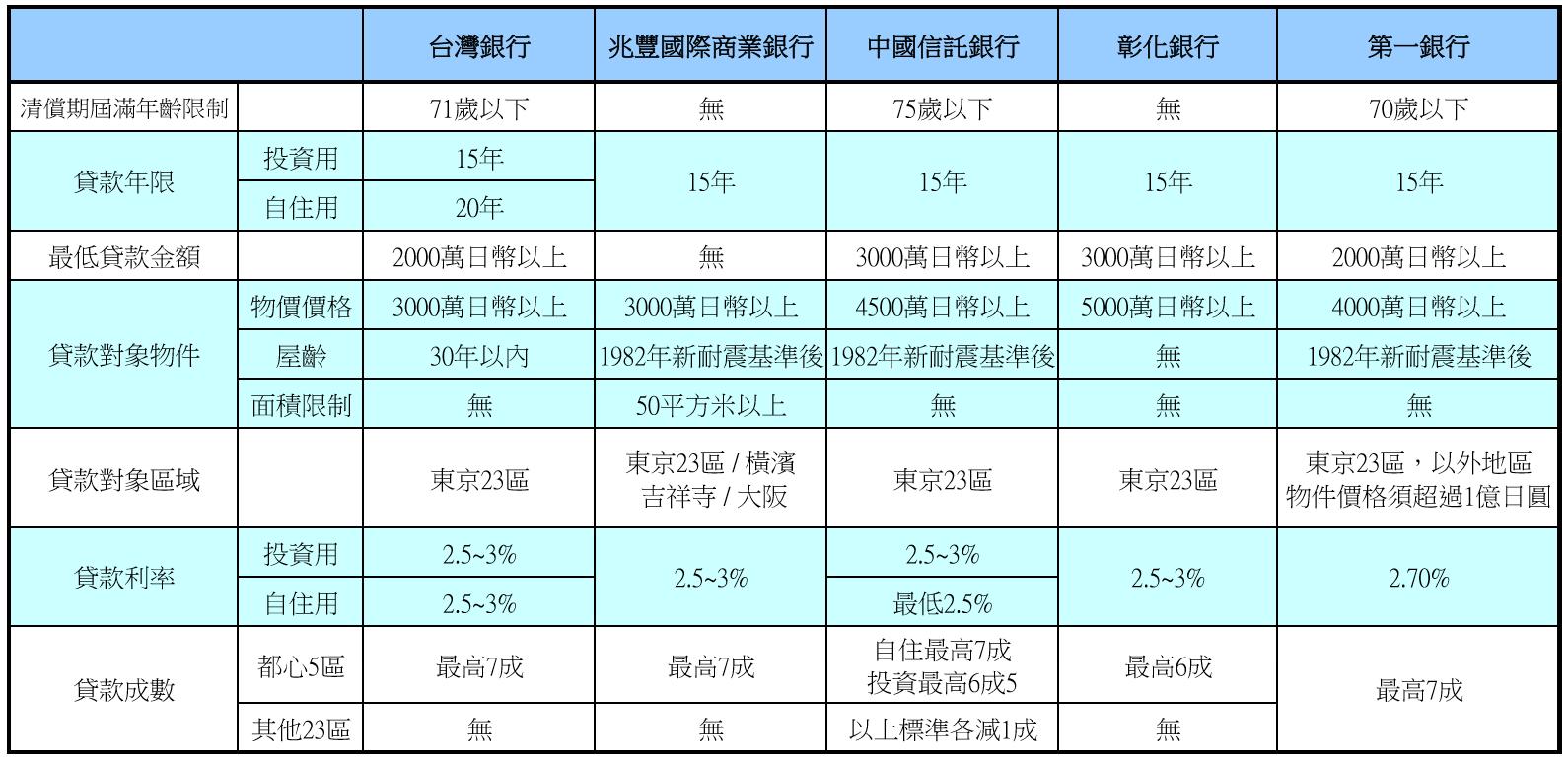日本台系銀行貸款規定