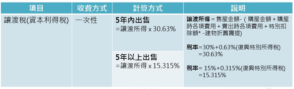 日本售出稅賦