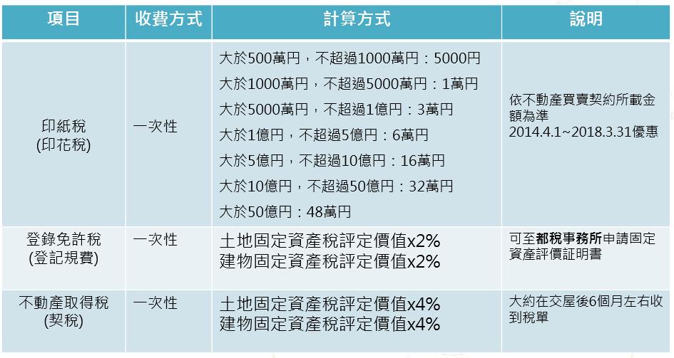 日本購入稅賦