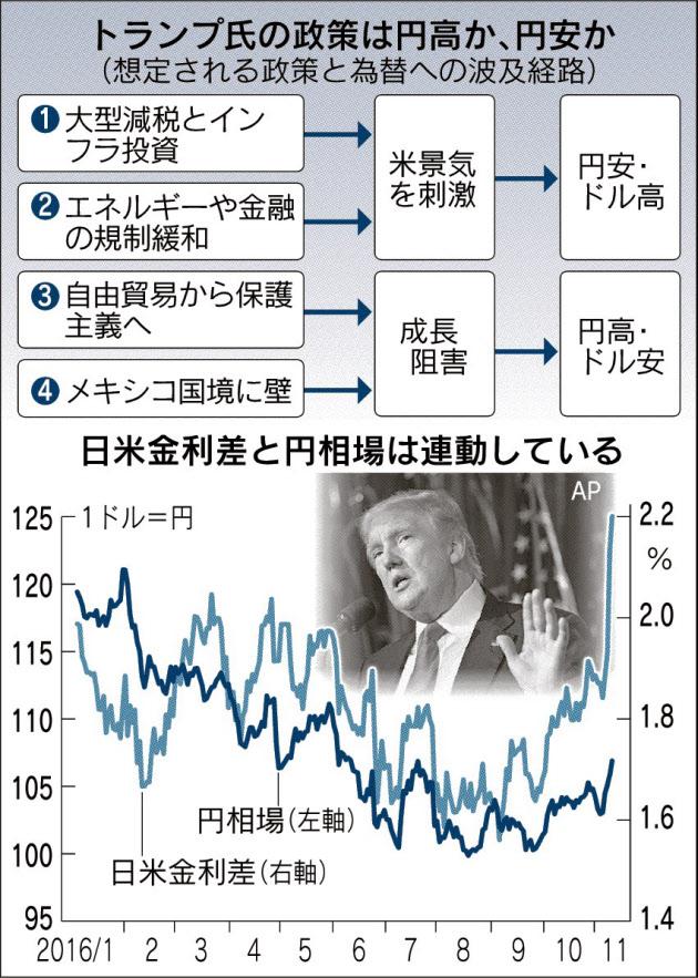 川普政策影響匯率