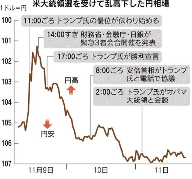 日圓兩天內震盪