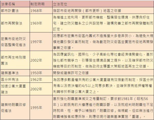 日本都市再開發主要法制