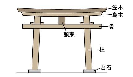 torii-set-430x250