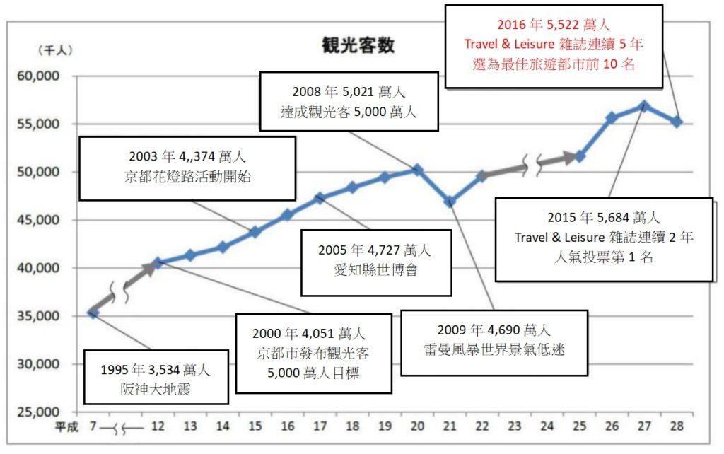 京都歷年觀光人口統計表